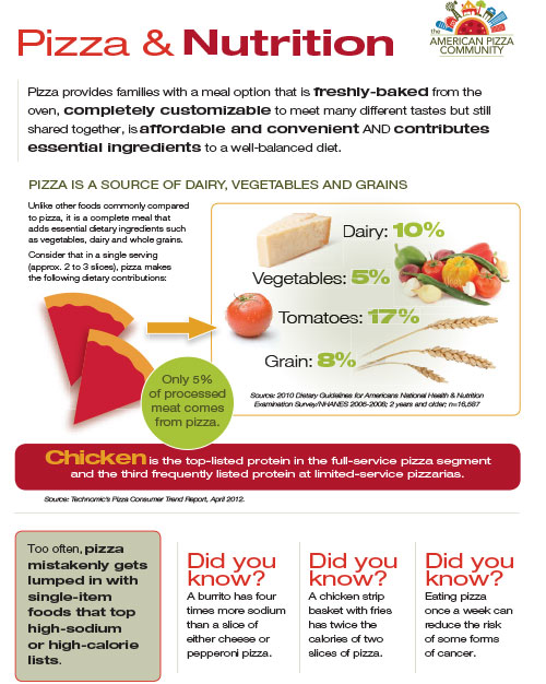 Pizza and Nutrition